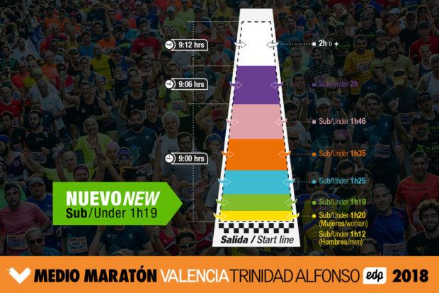 salida-medio-maraton-valencia-2018