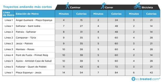 Metro Valencia calorias