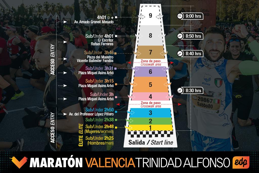 Cajones Maratón Valencia Trinidad Alfonso EDP