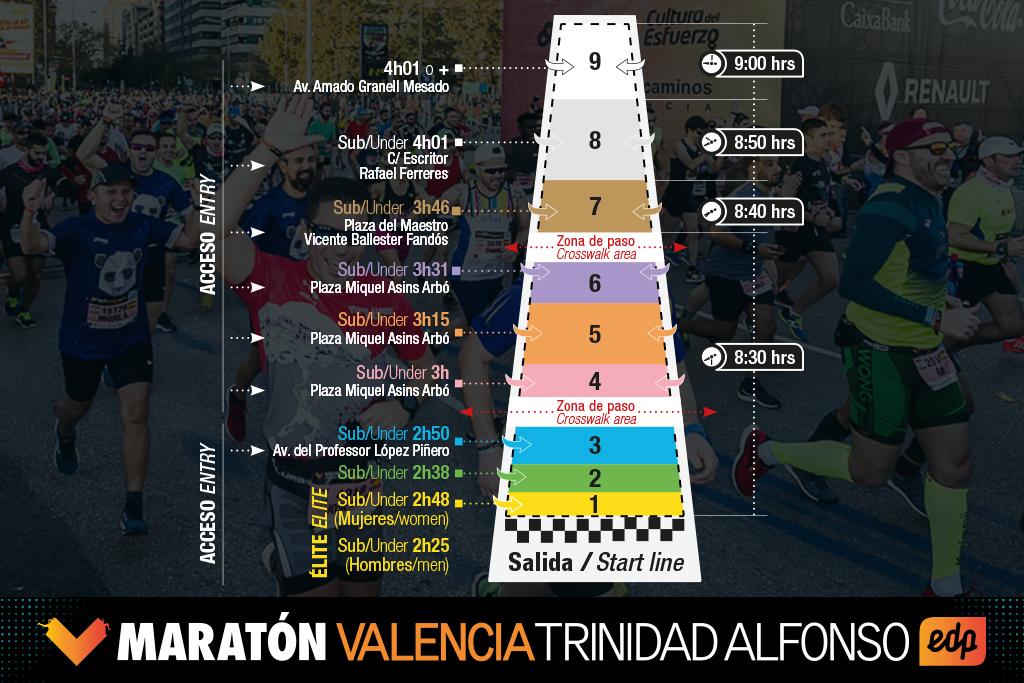 Cajones Maratón Valencia 2019
