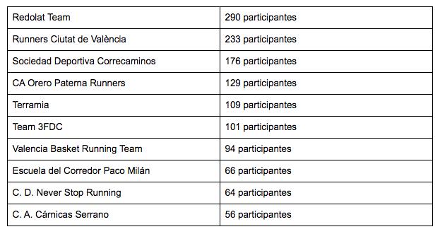 Clubes Mas Numerosos Medio Maraton Valencia