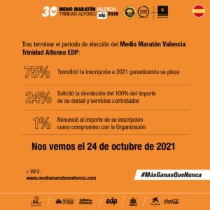 Cancelación Medio Maratón Valencia