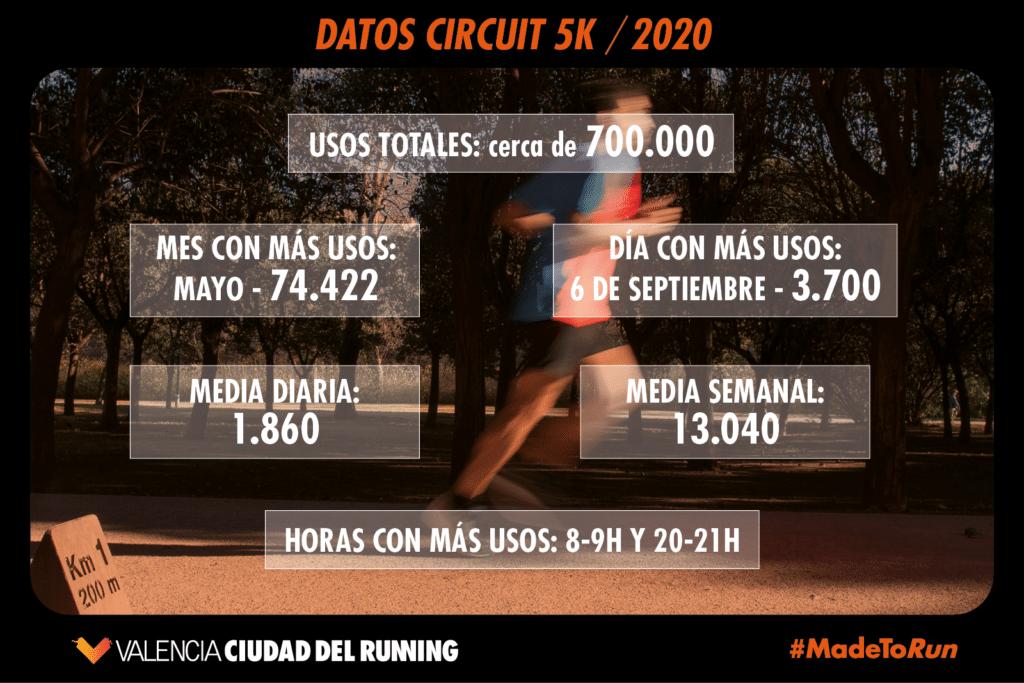 Circuit 5K 2020